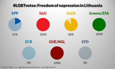 LGBT votes in 2009-2014: Freedom of expression in Lithuania (1/5)