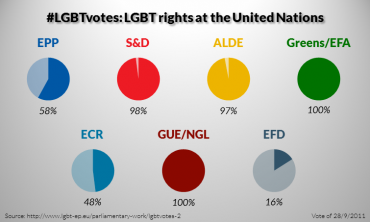 LGBT votes in 2009-2014: LGBT rights at the United Nations (2/5)