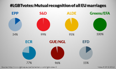 LGBT votes in 2009-2014: Mutual recognition of all EU marriages (3/5)