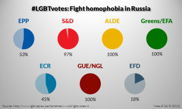 LGBT votes in 2009-2014: Fight homophobia in Russia (4/5)