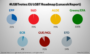LGBT votes in 2009-2014: EU Roadmap against homophobia (5/5)