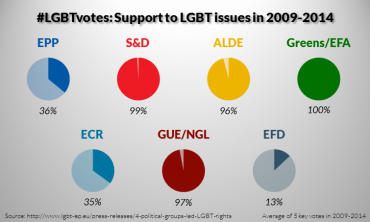 2009-2014: 4 political groups led the way for LGBT rights