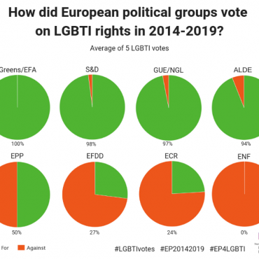 What has the EU done for LGBTI rights in 2014-2019 ?